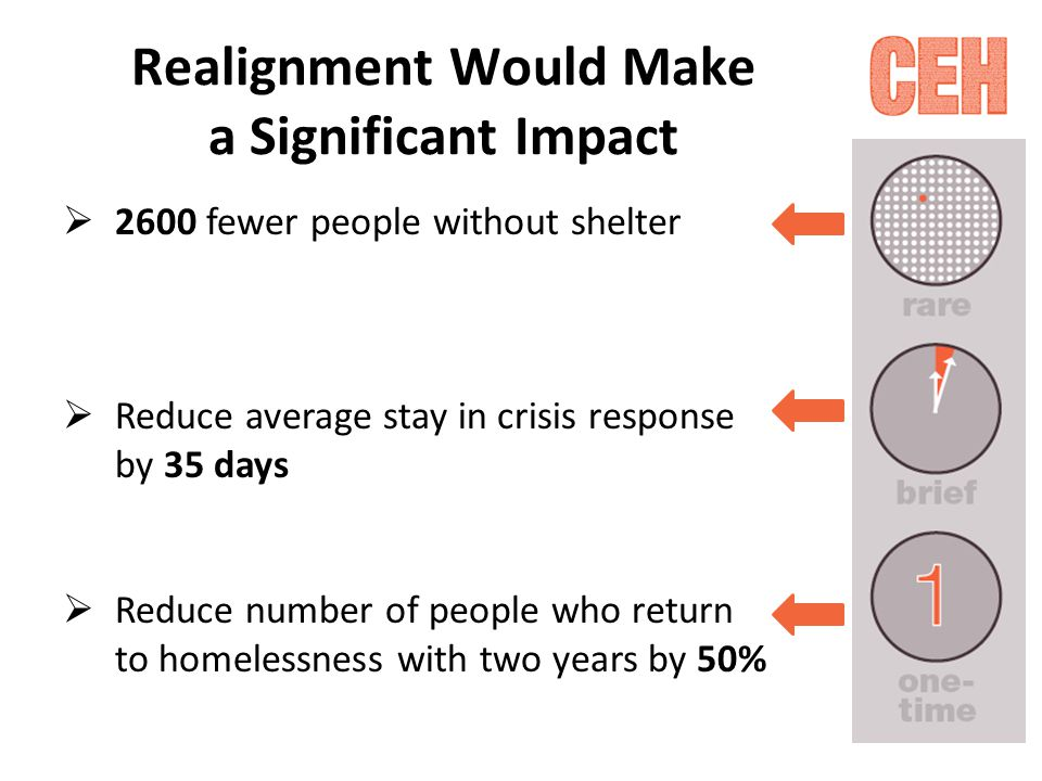 Realignment Would Make a Significant Impact  2600 fewer people without shelter  Reduce average stay in crisis response by 35 days  Reduce number of people who return to homelessness with two years by 50%