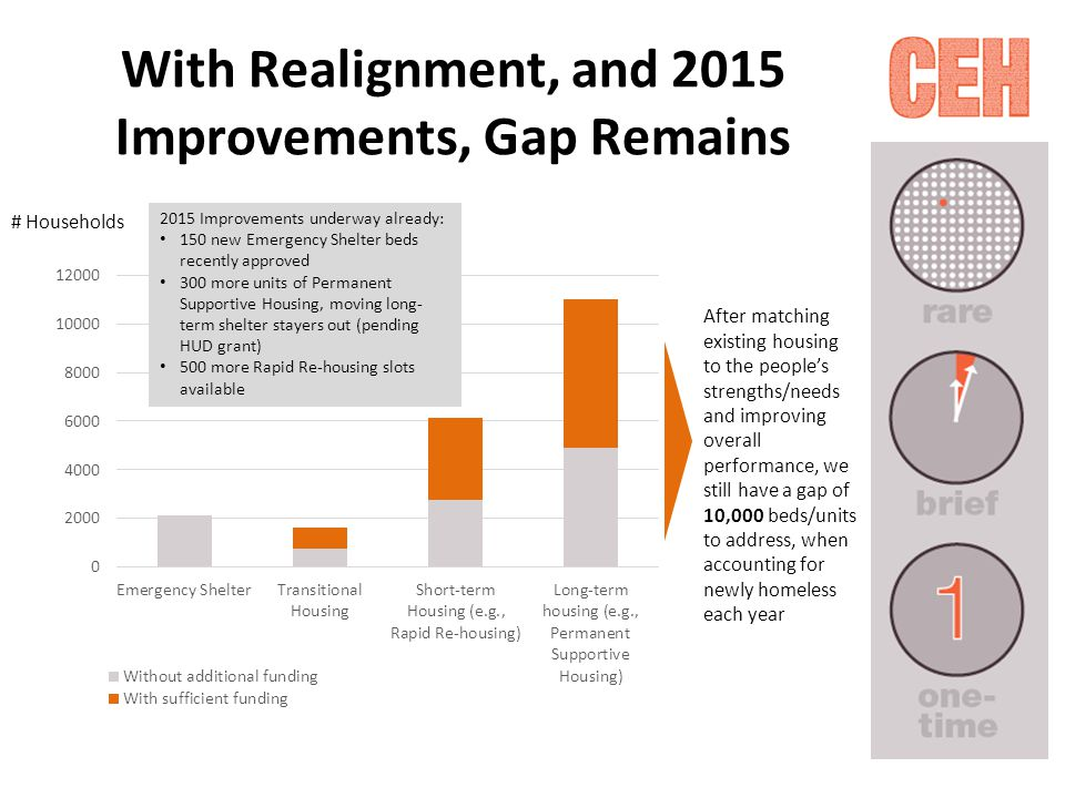 With Realignment, and 2015 Improvements, Gap Remains # Households 2015 Improvements underway already: 150 new Emergency Shelter beds recently approved 300 more units of Permanent Supportive Housing, moving long- term shelter stayers out (pending HUD grant) 500 more Rapid Re-housing slots available After matching existing housing to the people's strengths/needs and improving overall performance, we still have a gap of 10,000 beds/units to address, when accounting for newly homeless each year