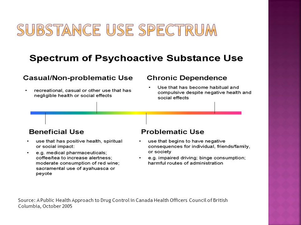 Source: A Public Health Approach to Drug Control in Canada Health Officers Council of British Columbia, October 2005