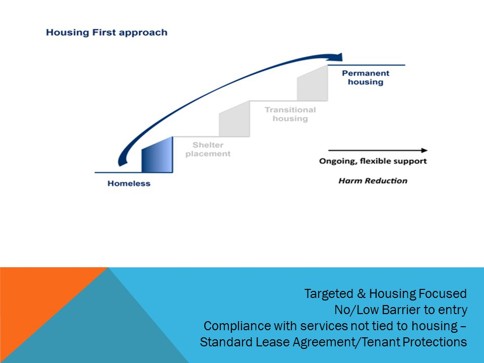 Targeted & Housing Focused No/Low Barrier to entry Compliance with services not tied to housing – Standard Lease Agreement/Tenant Protections