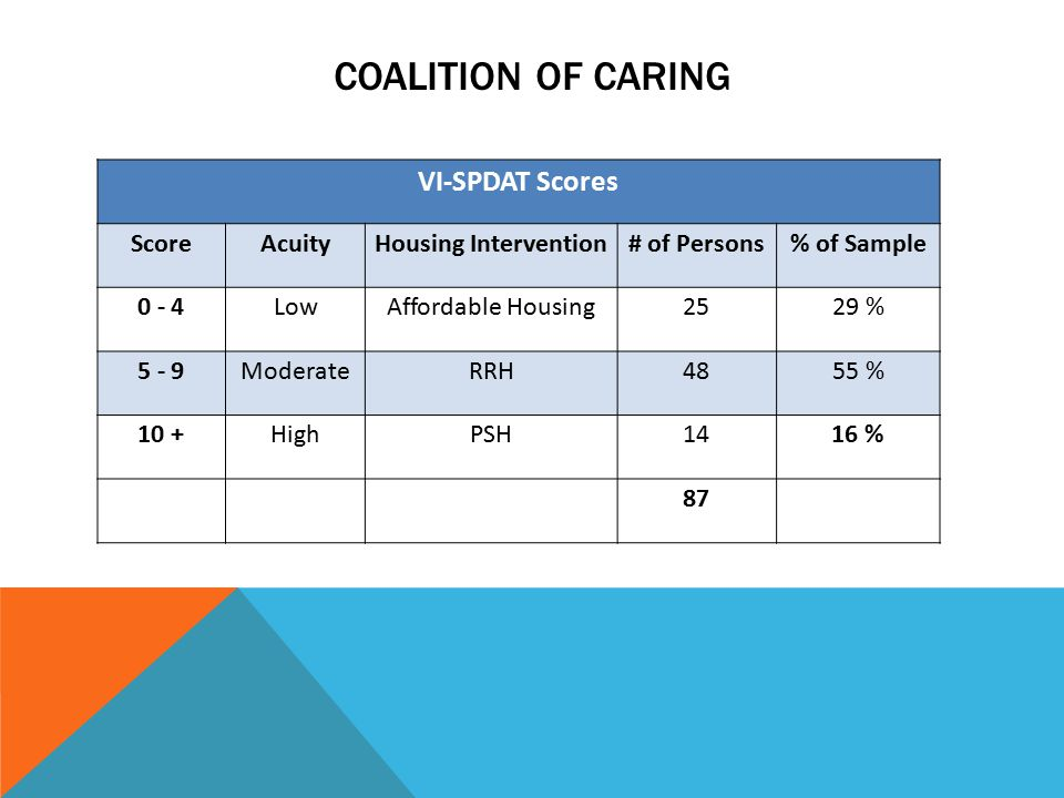 COALITION OF CARING VI-SPDAT Scores ScoreAcuityHousing Intervention# of Persons% of Sample 0 - 4LowAffordable Housing2529 % 5 - 9ModerateRRH4855 % 10 +HighPSH1416 % 87