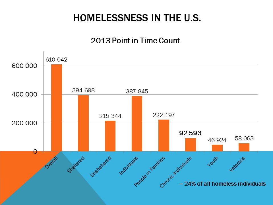 HOMELESSNESS IN THE U.S. = 24% of all homeless individuals