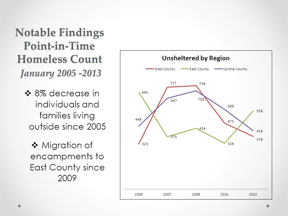  8% decrease in individuals and families living outside since 2005  Migration of encampments to East County since 2009 Notable Findings Point-in-Tim