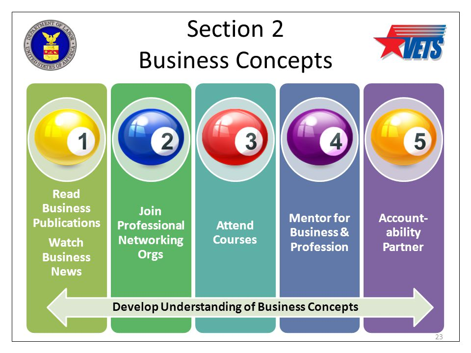 Section 2 Business Concepts Develop Understanding of Business Concepts 23