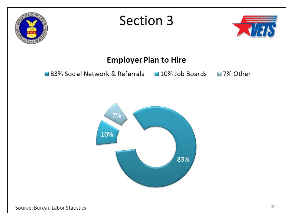 Section 3 Source: Bureau Labor Statistics 30