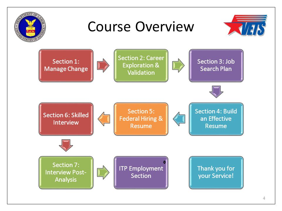 Course Overview Section 1: Manage Change Section 2: Career Exploration & Validation Section 3: Job Search Plan Section 4: Build an Effective Resume Se