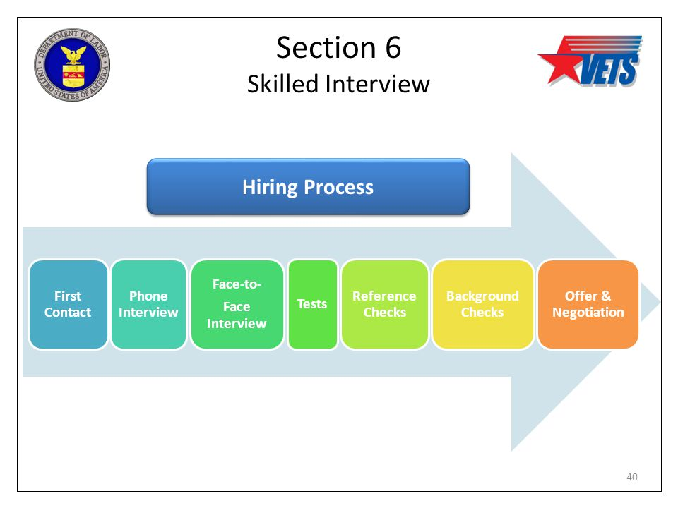 Section 6 Skilled Interview First Contact Phone Interview Face-to- Face Interview Tests Reference Checks Background Checks Offer & Negotiation Hiring