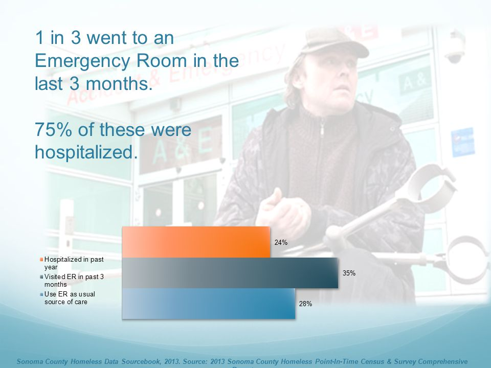 1 in 3 went to an Emergency Room in the last 3 months.