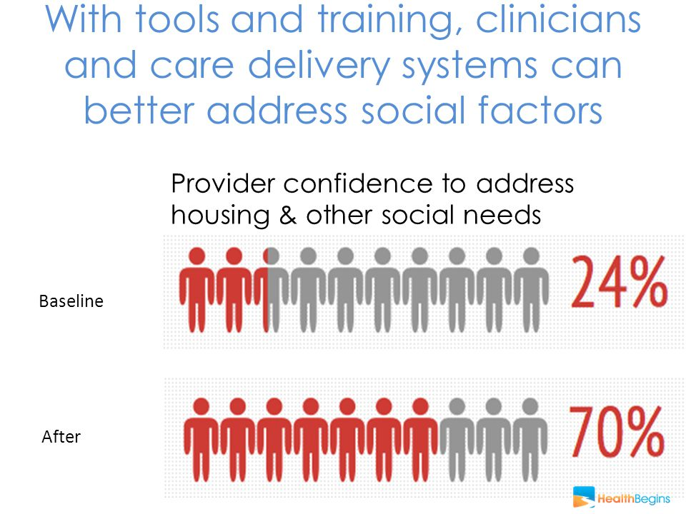 With tools and training, clinicians and care delivery systems can better address social factors Provider confidence to address housing & other social needs Baseline After