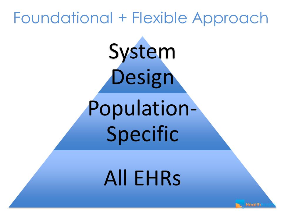 Foundational + Flexible Approach System Design Population- Specific All EHRs
