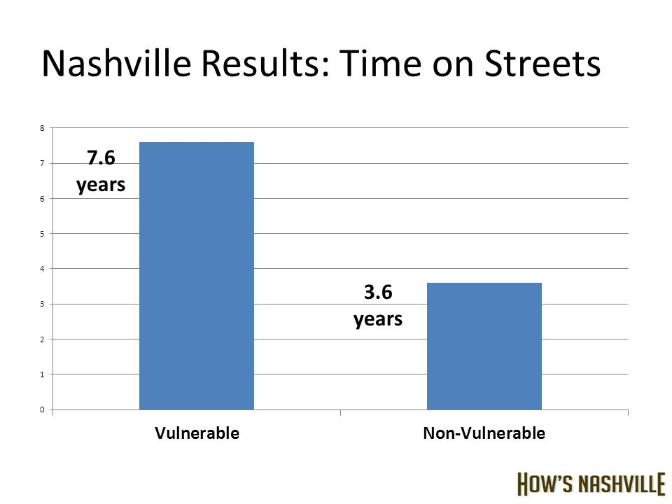 Nashville Results: Time on Streets