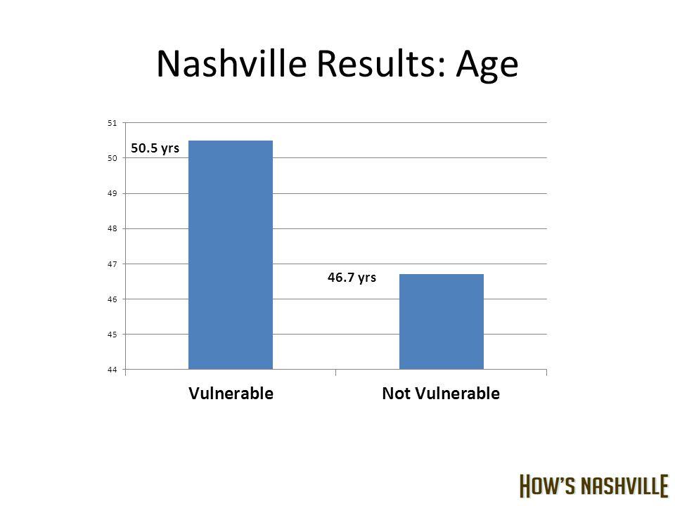 Nashville Results: Age