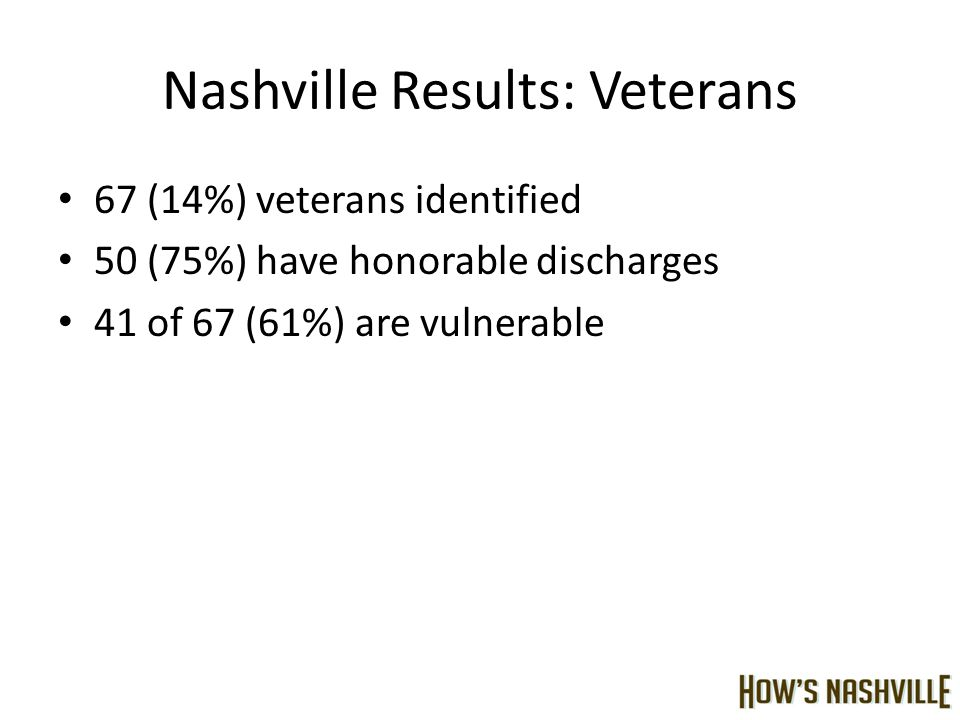 Nashville Results: Veterans 67 (14%) veterans identified 50 (75%) have honorable discharges 41 of 67 (61%) are vulnerable