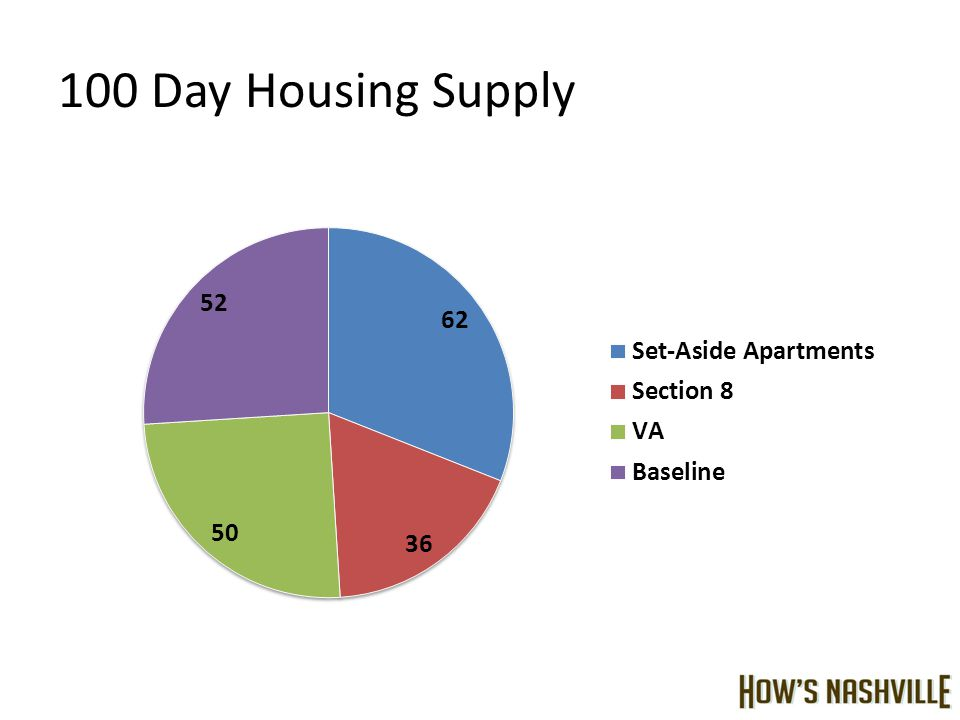 100 Day Housing Supply