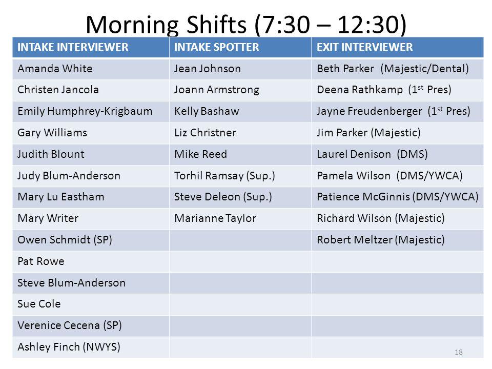 Morning Shifts (7:30 – 12:30) INTAKE INTERVIEWERINTAKE SPOTTEREXIT INTERVIEWER Amanda WhiteJean JohnsonBeth Parker (Majestic/Dental) Christen JancolaJ