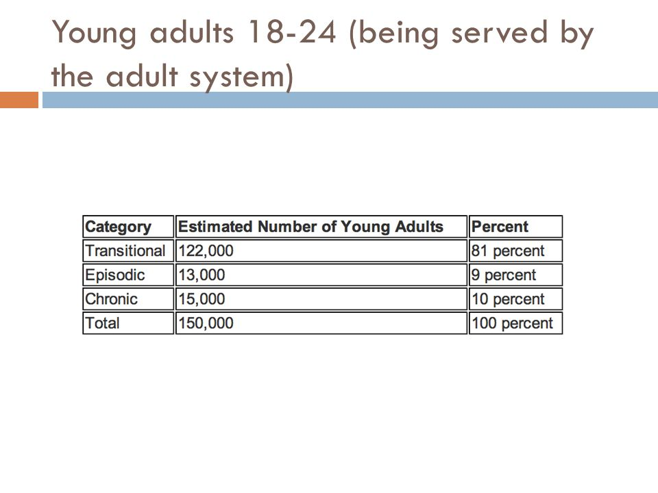 Young adults 18-24 (being served by the adult system)