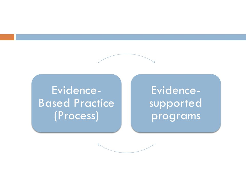 Evidence- Based Practice (Process) Evidence- supported programs
