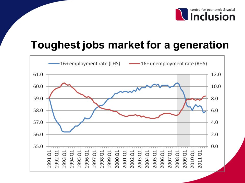 Toughest jobs market for a generation