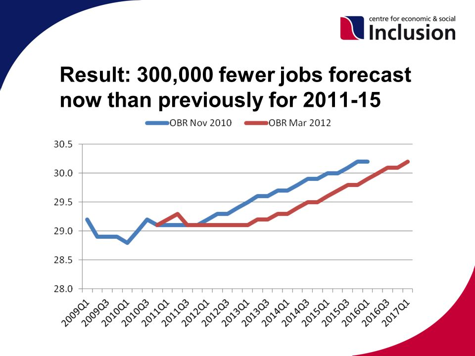 Result: 300,000 fewer jobs forecast now than previously for 2011-15