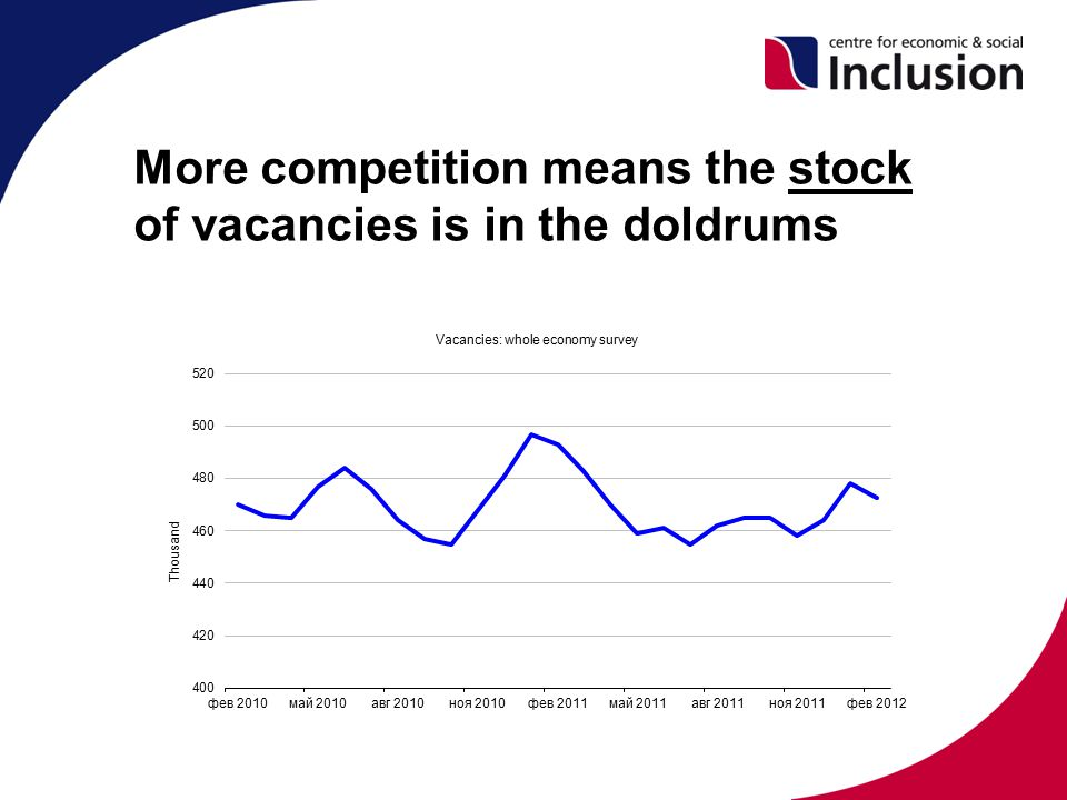 More competition means the stock of vacancies is in the doldrums