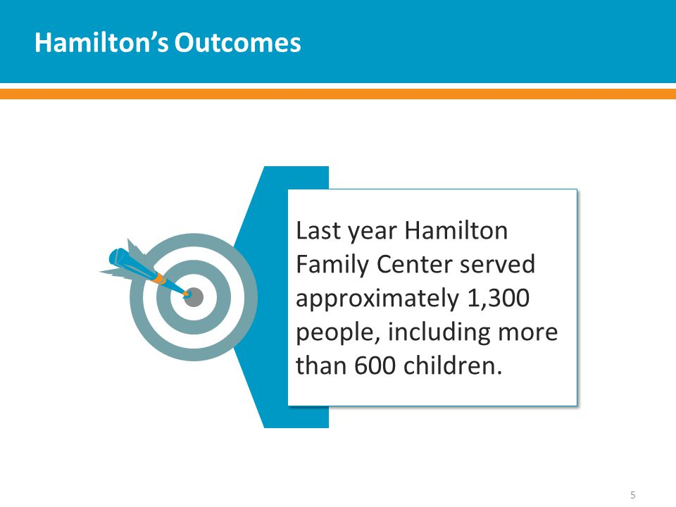 Hamilton's Outcomes 5 Last year Hamilton Family Center served approximately 1,300 people, including more than 600 children.
