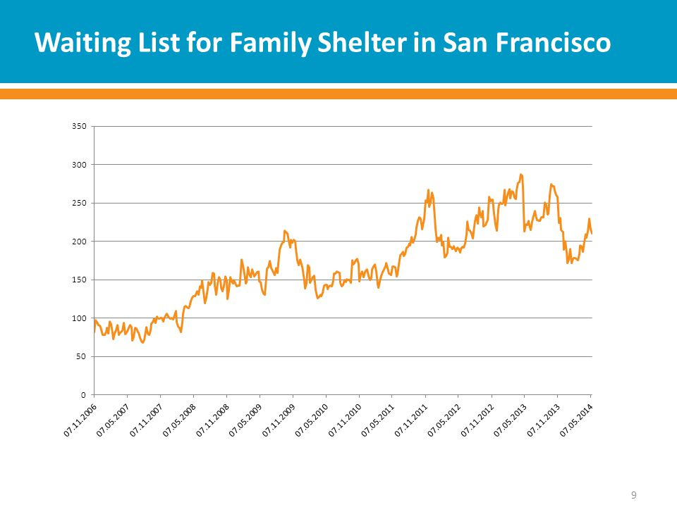 Waiting List for Family Shelter in San Francisco 9