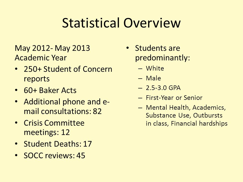 Statistical Overview May 2012- May 2013 Academic Year 250+ Student of Concern reports 60+ Baker Acts Additional phone and e- mail consultations: 82 Crisis Committee meetings: 12 Student Deaths: 17 SOCC reviews: 45 Students are predominantly: – White – Male – 2.5-3.0 GPA – First-Year or Senior – Mental Health, Academics, Substance Use, Outbursts in class, Financial hardships