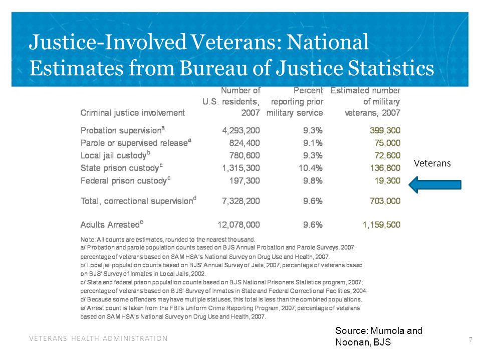 VETERANS HEALTH ADMINISTRATION Justice-Involved Veterans: National Estimates from Bureau of Justice Statistics Source: Mumola and Noonan, BJS Veterans 7