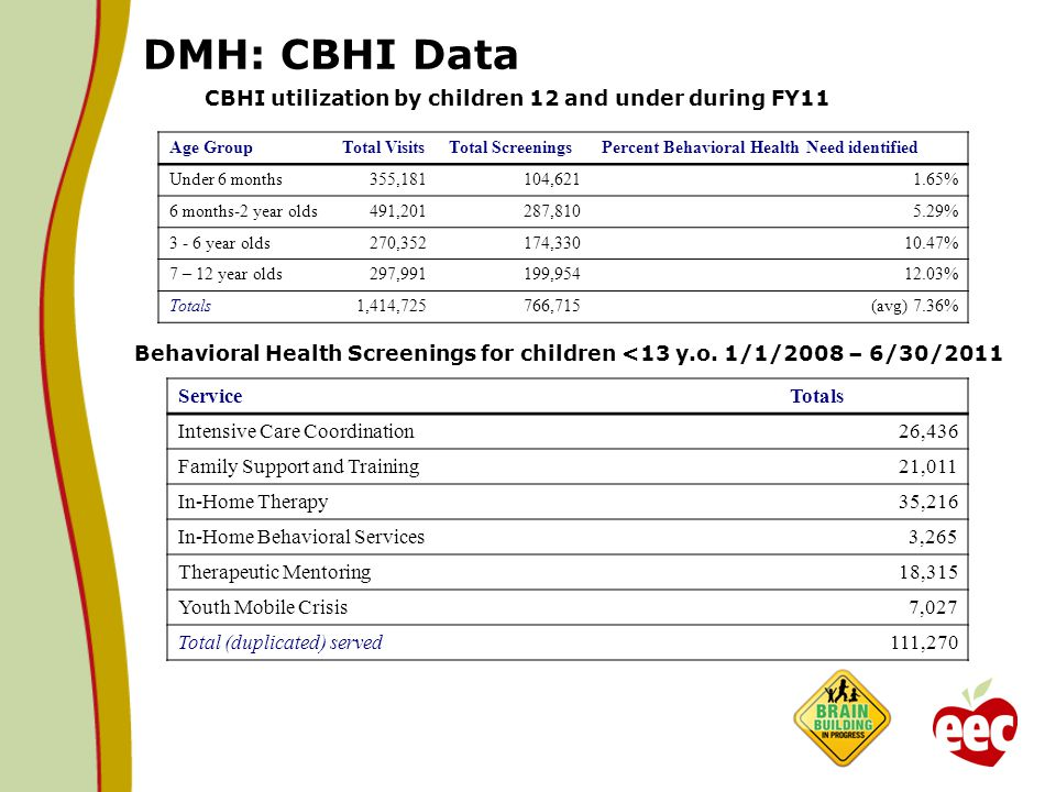 DMH: CBHI Data CBHI utilization by children 12 and under during FY11 ServiceTotals Intensive Care Coordination26,436 Family Support and Training21,011 In-Home Therapy35,216 In-Home Behavioral Services3,265 Therapeutic Mentoring18,315 Youth Mobile Crisis7,027 Total (duplicated) served111,270 Age GroupTotal VisitsTotal ScreeningsPercent Behavioral Health Need identified Under 6 months355,181104,6211.65% 6 months-2 year olds491,201287,8105.29% 3 - 6 year olds270,352174,33010.47% 7 – 12 year olds297,991199,95412.03% Totals1,414,725766,715(avg) 7.36% Behavioral Health Screenings for children <13 y.o.