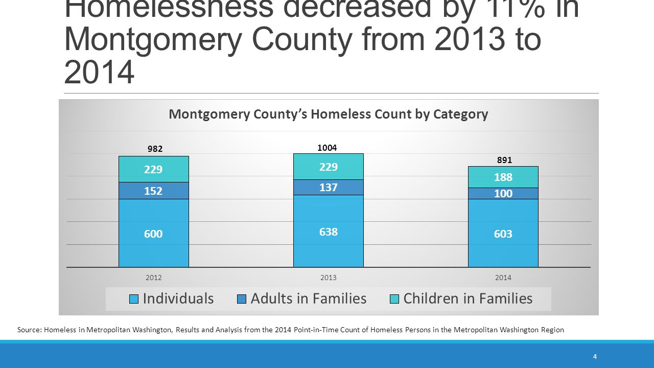 Homelessness decreased by 11% in Montgomery County from 2013 to 2014 4 Source: Homeless in Metropolitan Washington, Results and Analysis from the 2014