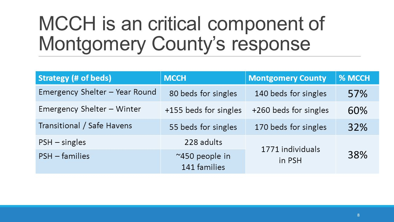 MCCH is an critical component of Montgomery County's response Strategy (# of beds)MCCHMontgomery County% MCCH Emergency Shelter – Year Round 80 beds f