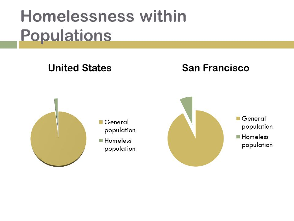 Homelessness within Populations