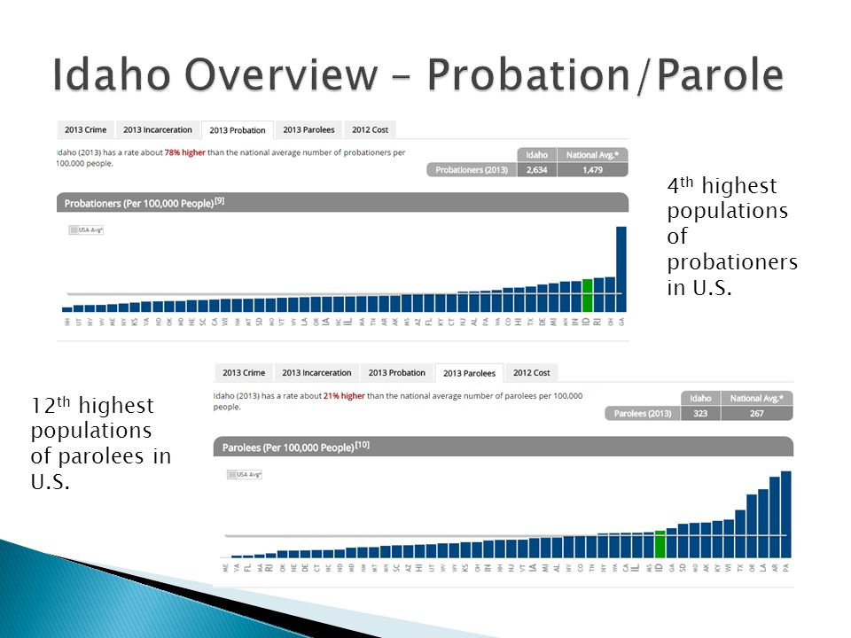 4 th highest populations of probationers in U.S. 12 th highest populations of parolees in U.S.