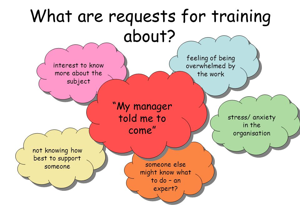 What are requests for training about? feeling of being overwhelmed by the work interest to know more about the subject stress/ anxiety in the organisa