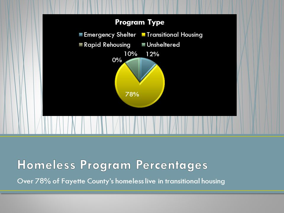Over 78% of Fayette County's homeless live in transitional housing