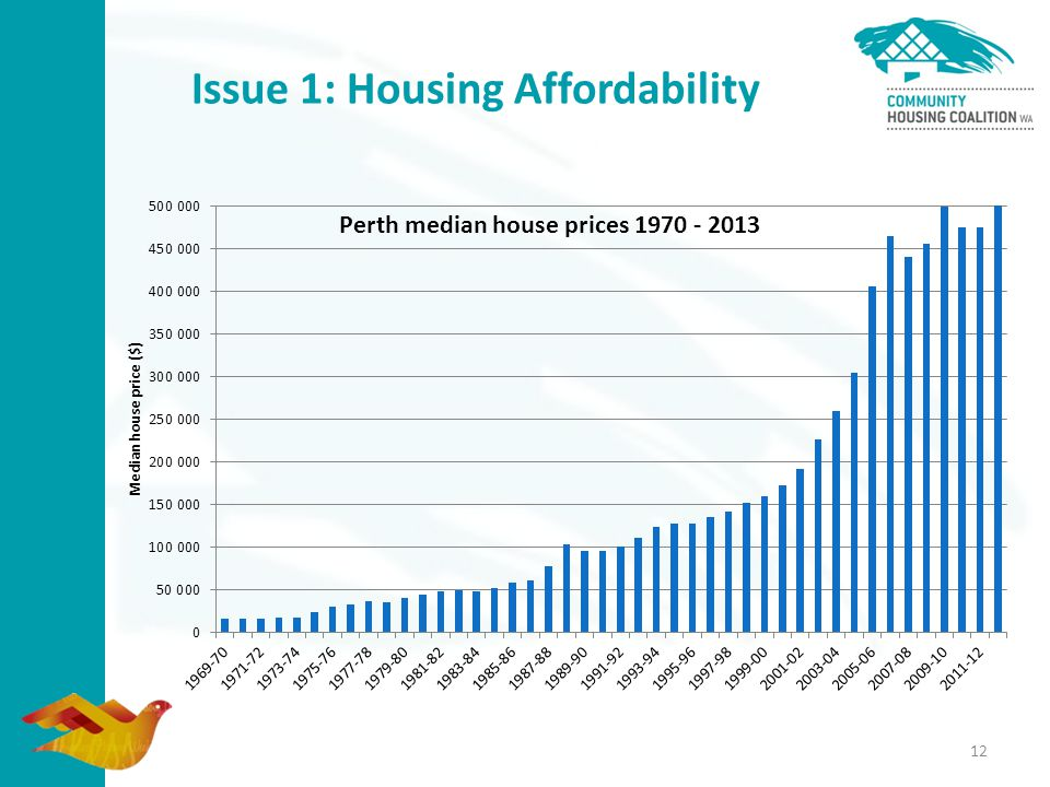 Issue 1: Housing Affordability 12