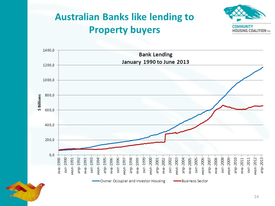 Australian Banks like lending to Property buyers 14
