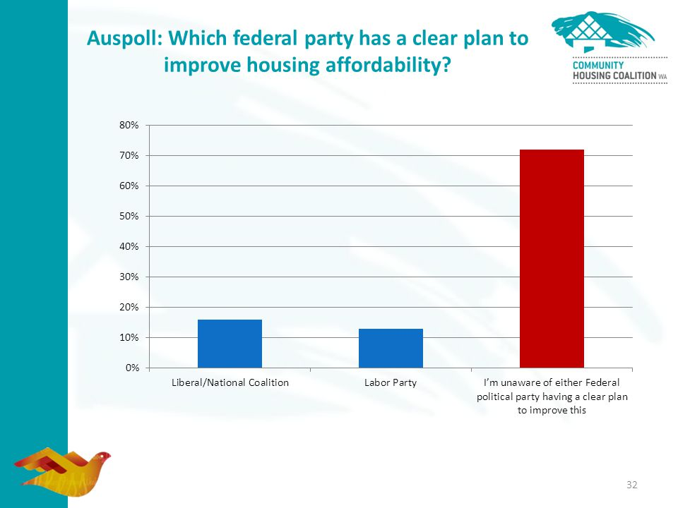 32 Auspoll: Which federal party has a clear plan to improve housing affordability?