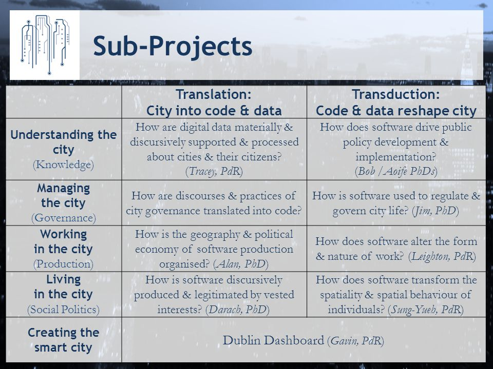 Sub-Projects Translation: City into code & data Transduction: Code & data reshape city Understanding the city (Knowledge) How are digital data materially & discursively supported & processed about cities & their citizens.