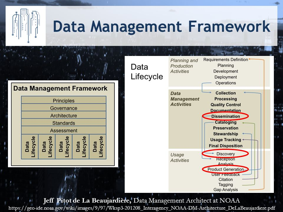 Data Management Framework Jeff Pitot de La Beaujardière, Data Management Architect at NOAA https://geo-ide.noaa.gov/wiki/images/9/97/Wksp3-201208_Interagency_NOAA-DM-Architecture_DeLaBeaujardiere.pdf