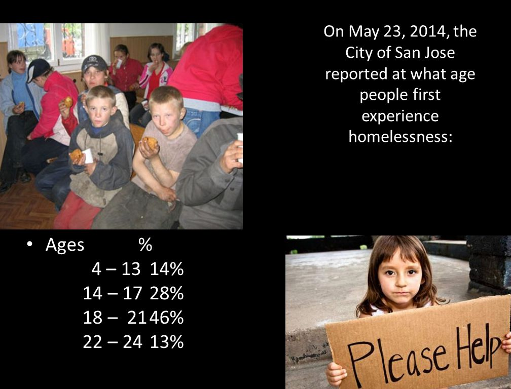 On May 23, 2014, the City of San Jose reported at what age people first experience homelessness: Ages % 4 – 1314% 14 – 1728% 18 – 2146% 22 – 2413%