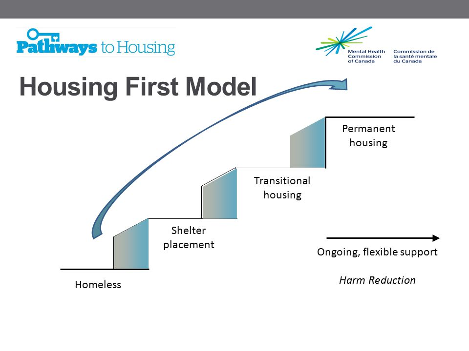 Homeless Shelter placement Transitional housing Permanent housing Ongoing, flexible support Harm Reduction Housing First Model