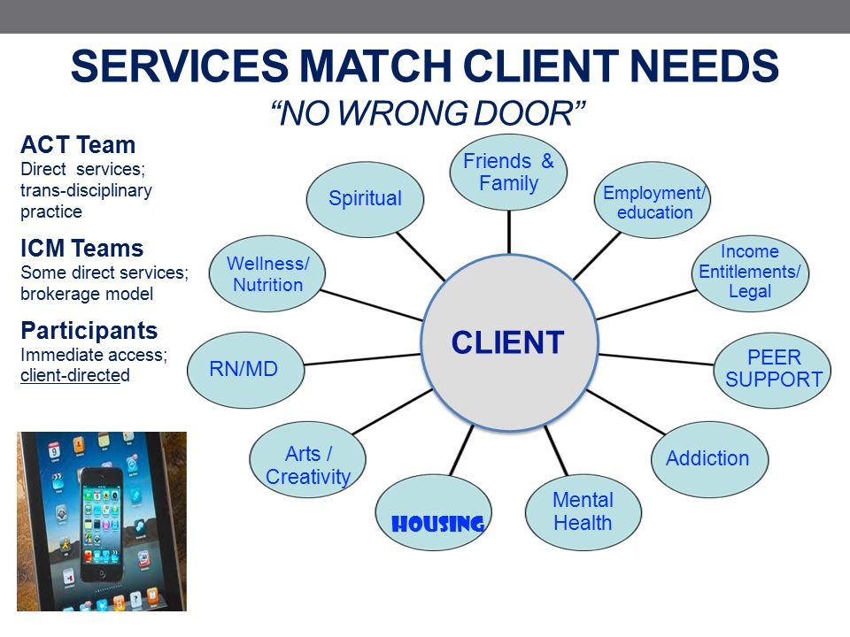 SERVICES MATCH CLIENT NEEDS NO WRONG DOOR Spiritual Wellness/ Nutrition Arts / Creativity HOUSING Addiction PEER SUPPORT Income Entitlements/ Legal Employment/ education Mental Health Friends & Family ACT Team Direct services; trans-disciplinary practice ICM Teams Some direct services; brokerage model Participants Immediate access; client-directed RN/MD CLIENT iiiii