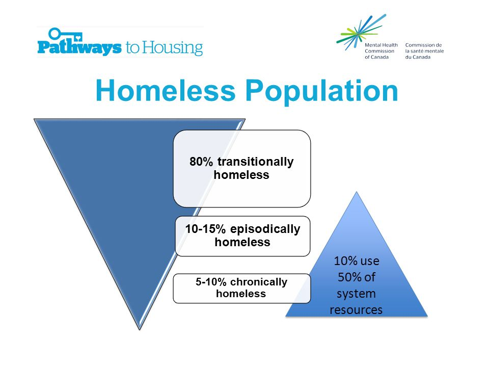 10% use 50% of system resources Homeless Population 5-10% chronically homeless 10-15% episodically homeless 80% transitionally homeless