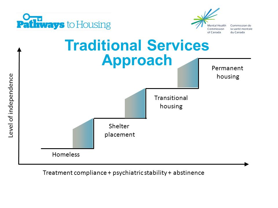 Traditional Services Approach Level of independence Treatment compliance + psychiatric stability + abstinence Homeless Shelter placement Transitional housing Permanent housing