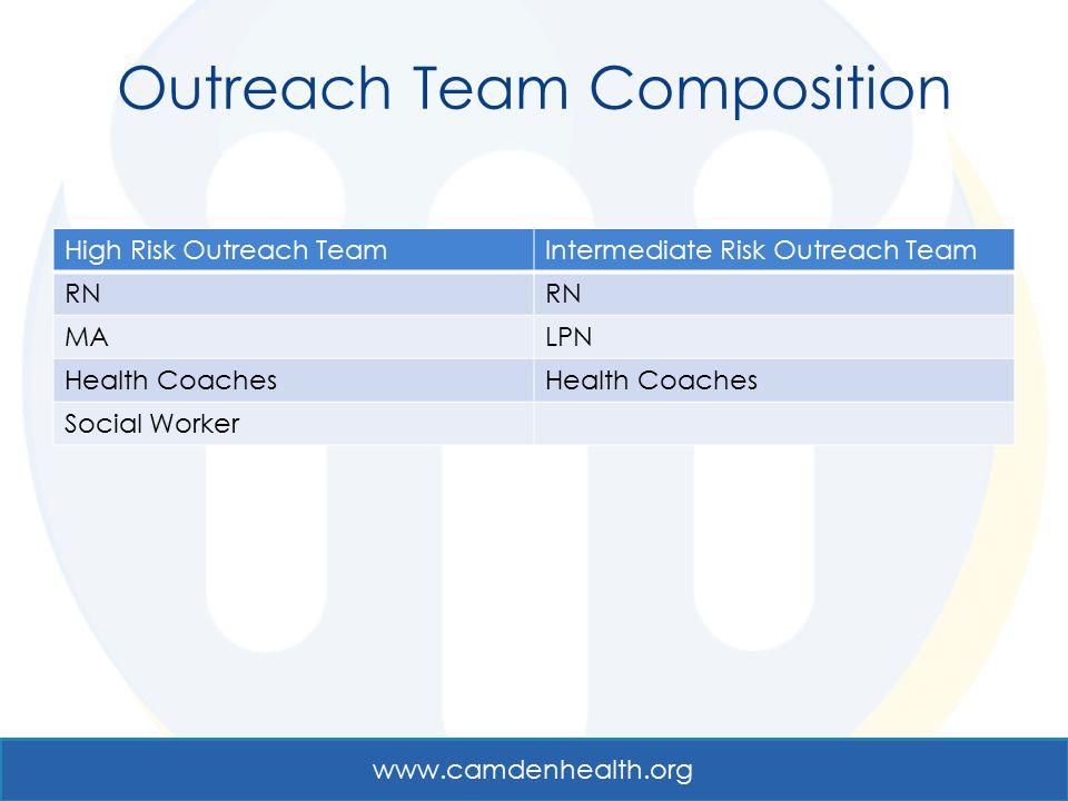Outreach Team Composition High Risk Outreach TeamIntermediate Risk Outreach Team RN MALPN Health Coaches Social Worker www.camdenhealth.org