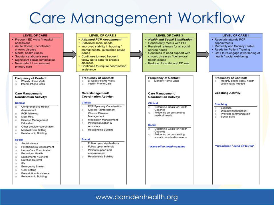 Care Management Workflow www.camdenhealth.org