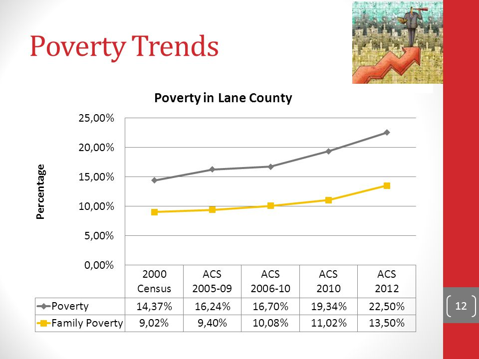 Poverty Trends 12
