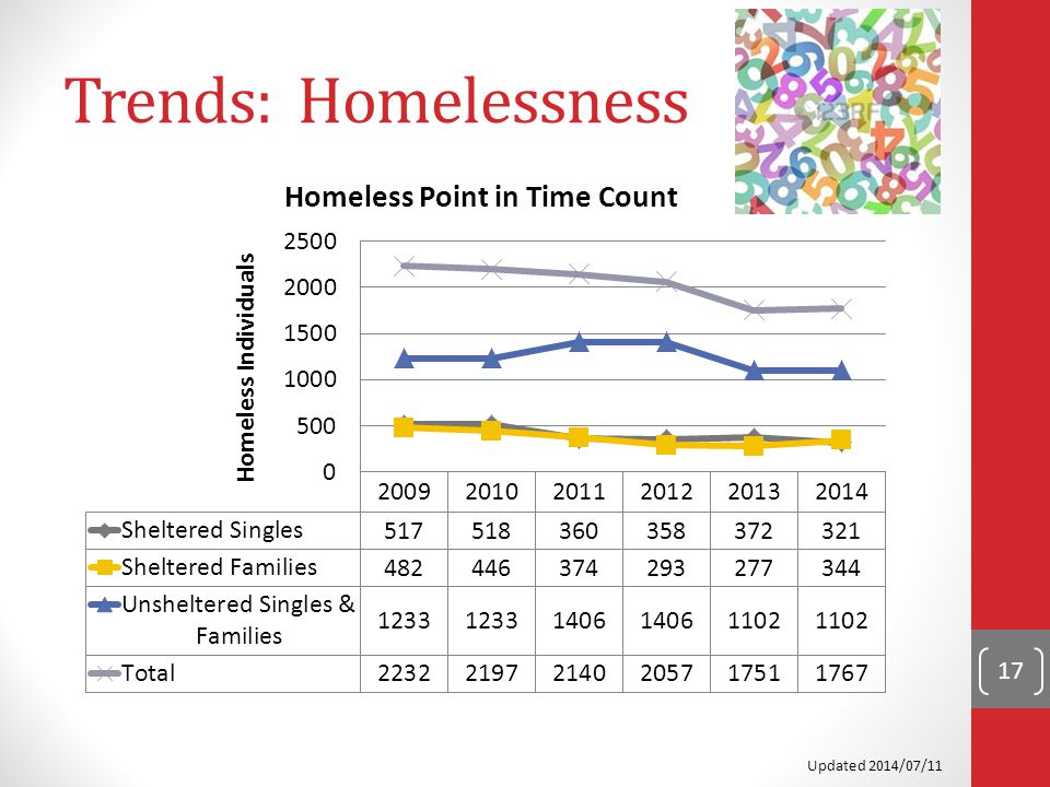 Trends: Homelessness 17 Updated 2014/07/11
