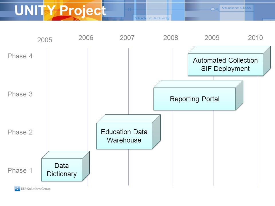 UNITY Project Data Dictionary Education Data Warehouse Reporting Portal Automated Collection SIF Deployment Automated Collection SIF Deployment Phase